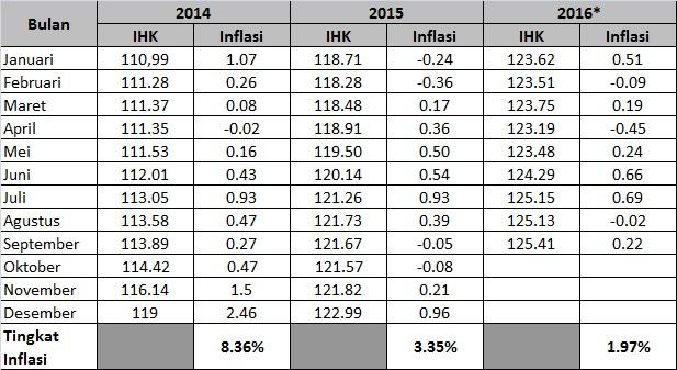 perhitungan-inflasi