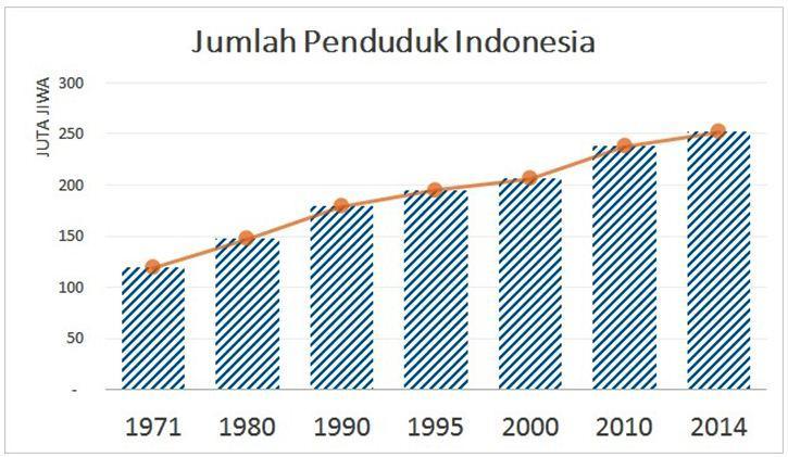 jumlah-penduduk-indonesia-small