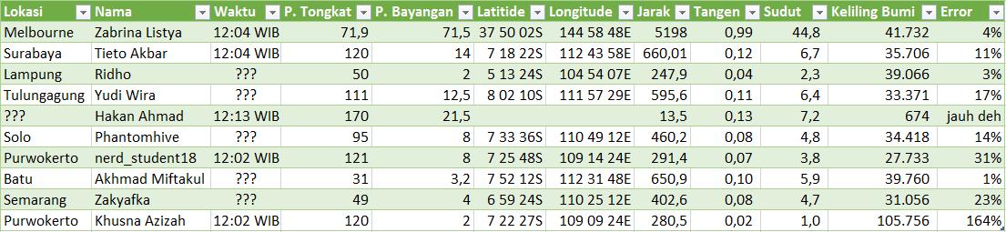 Hasil pengukuran keliling Bumi di berbagai kota