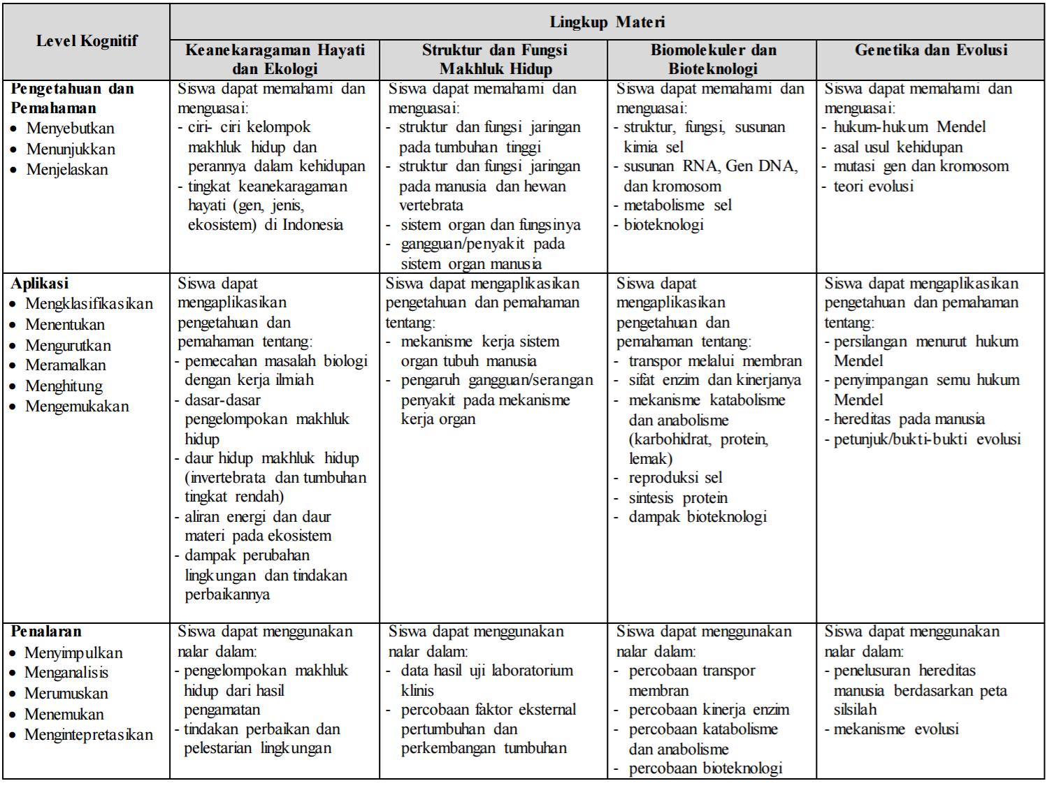 Panduan Belajar Un Sma Biologi Zenius Blog