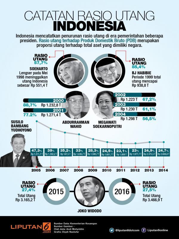 Indonesia kok Utang Melulu, Kapan Lunasnya? 67