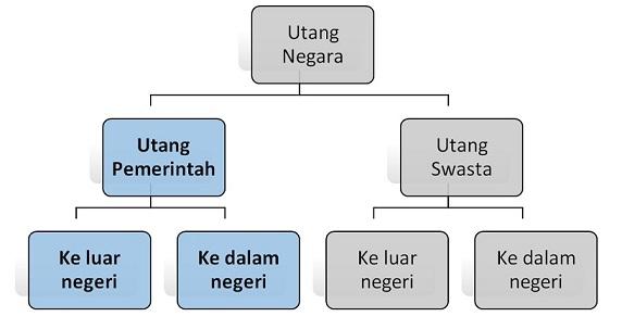 Indonesia kok Utang Melulu, Kapan Lunasnya? 68