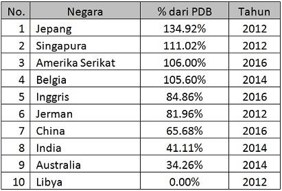 Indonesia kok Utang Melulu, Kapan Lunasnya? 70