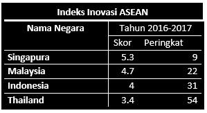 IPTEK Indonesia Ga Maju, Terus Gimana Dong? 94