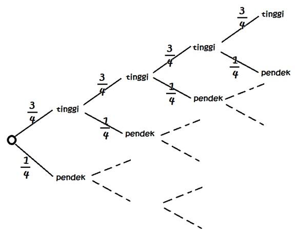 Penerapan Matematika dalam Hukum Hereditas Mendel 96