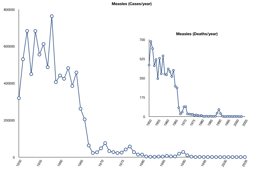 Bagaimana Vaksin Menyelamatkan Jutaan Nyawa Manusia 162