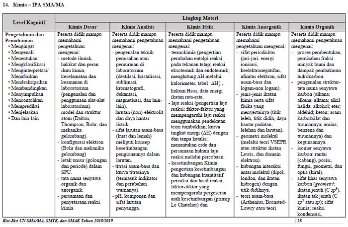 Soal Dan Pembahasan Un Kimia 2014 Pdf
