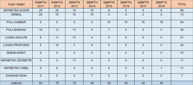 Materi apa aja yang paling sering keluar di SBMPTN? 25