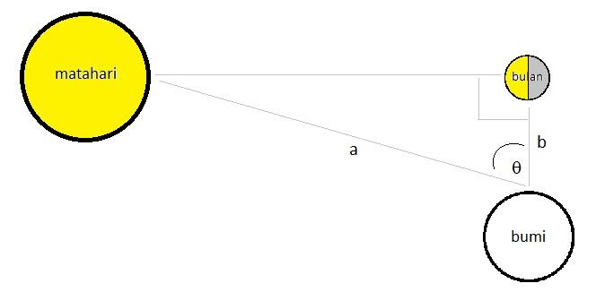 Gimana Caranya Mengukur Jarak Matahari dari Bumi? 140