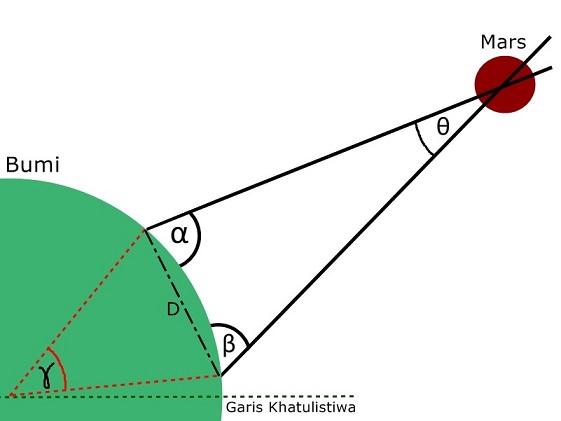 Gimana Caranya Mengukur Jarak Matahari dari Bumi? 151