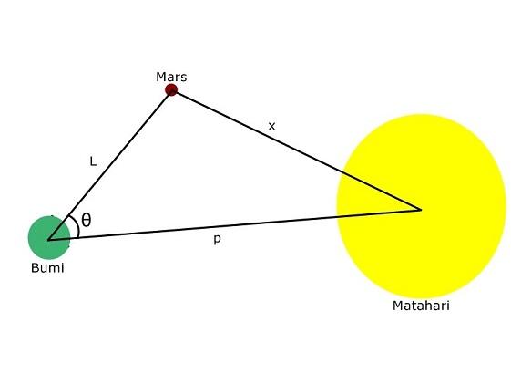 Gimana Caranya Mengukur Jarak Matahari dari Bumi? 153