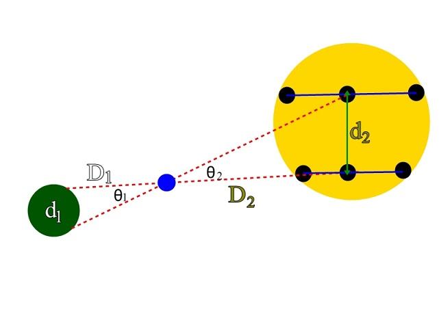 Gimana Caranya Mengukur Jarak Matahari dari Bumi? 143