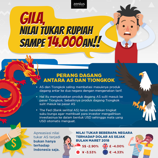 Kenapa nilai Rupiah merosot & Dolar naik terus sih? 50