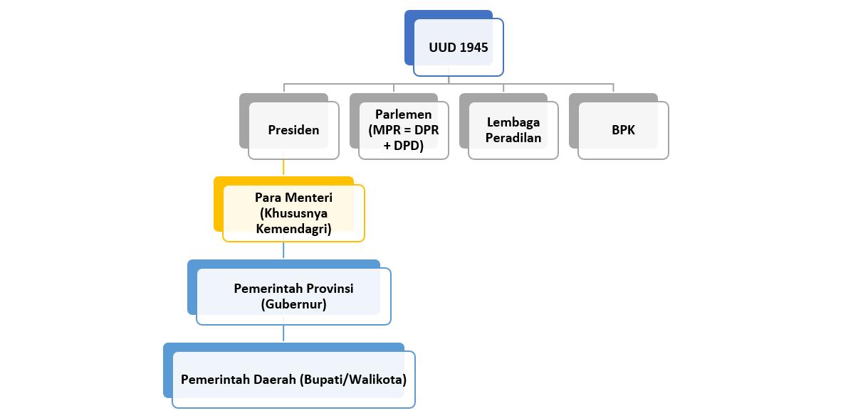 Mengenal Pemilu di Indonesia 80
