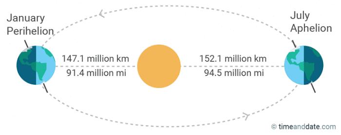 Apa Jadinya Ketika Bumi Mendekat dan Menjauh dari Matahari? 108