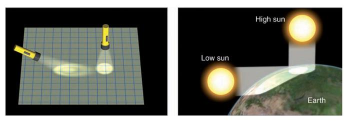 Apa Jadinya Ketika Bumi Mendekat dan Menjauh dari Matahari? 109