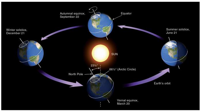 Apa Jadinya Ketika Bumi Mendekat dan Menjauh dari Matahari? 110