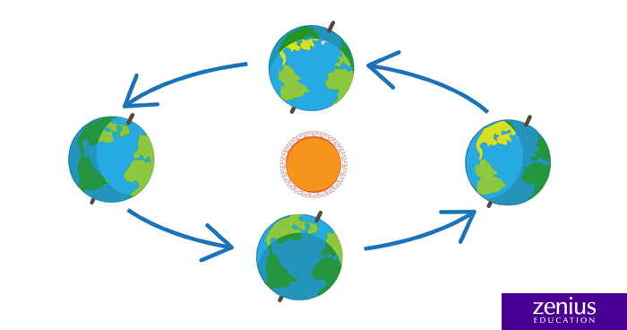 Apa Jadinya Ketika Bumi Mendekat dan Menjauh dari Matahari? 40