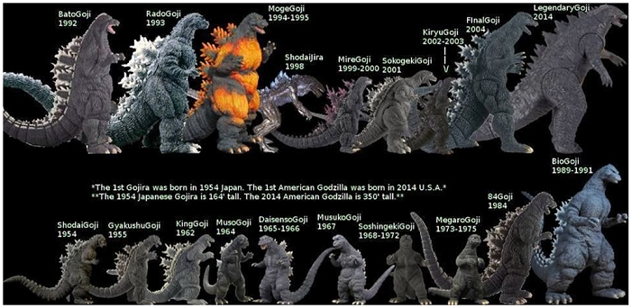 Mengapa Dinosaurus Bisa Berukuran Raksasa? 203