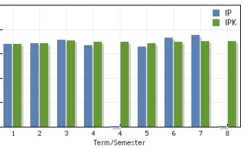 Grafik IPK