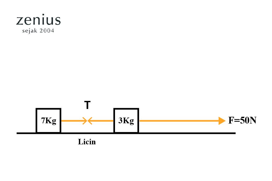 Materi Hukum Newton 1 2 Dan 3 Beserta Contoh Soalnya Zenius Nb19