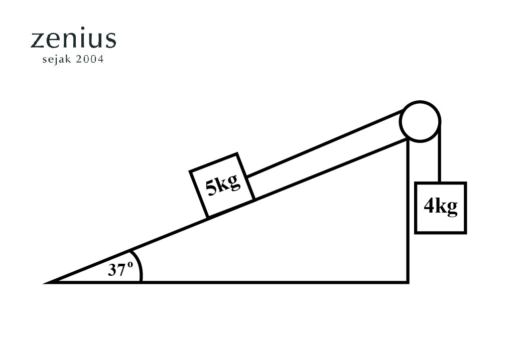 Materi Pelajaran Hukum Newton 1,2, dan 3 Beserta Contoh Soalnya 8