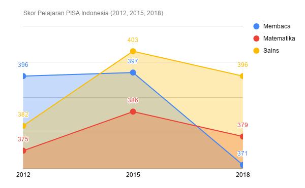 Hasil PISA 2018 Resmi Diumumkan, Indonesia Alami Penurunan Skor di Setiap Bidang 25