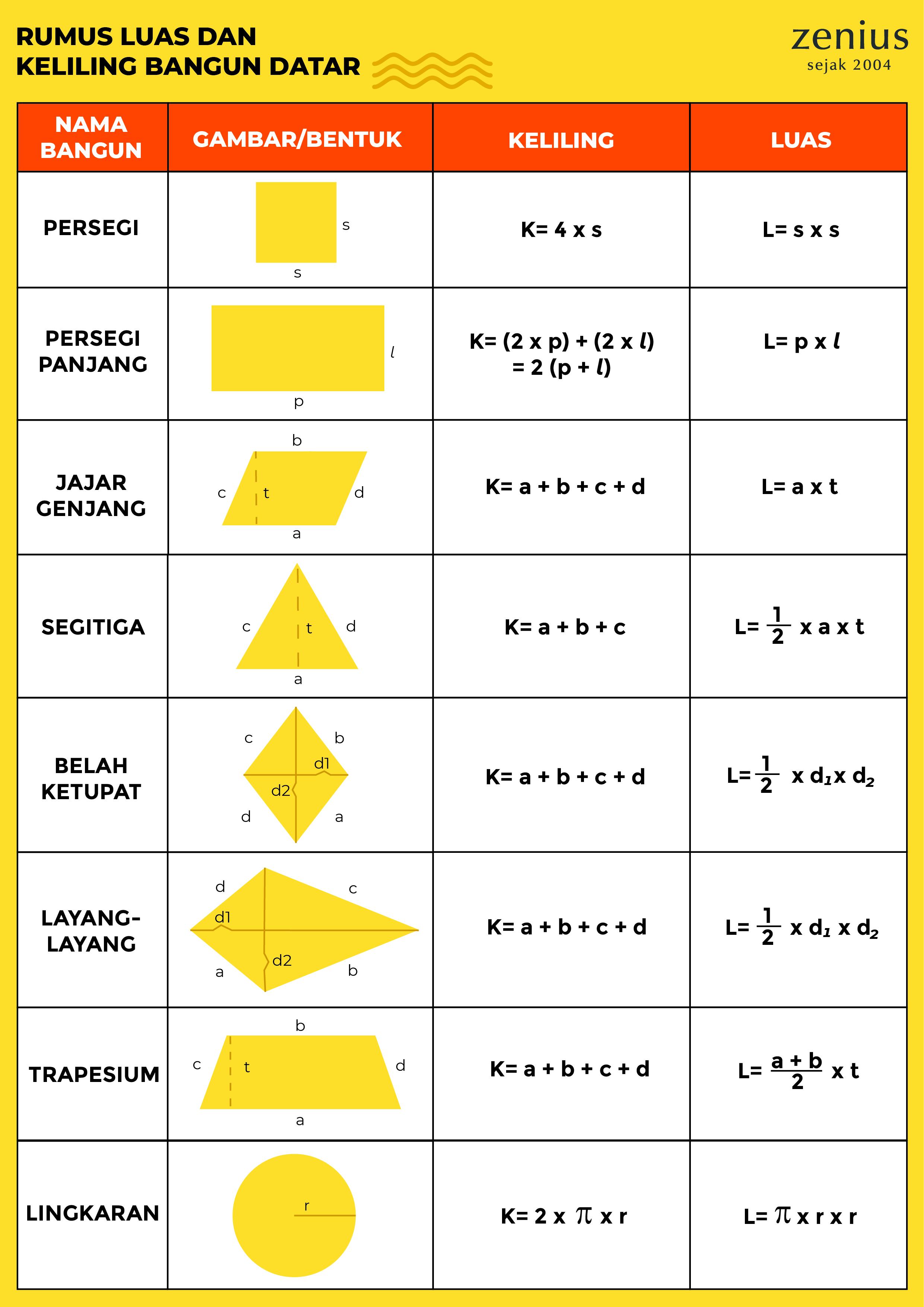 Kumpulan Rumus Matematika Lengkap dengan Keterangannya 31