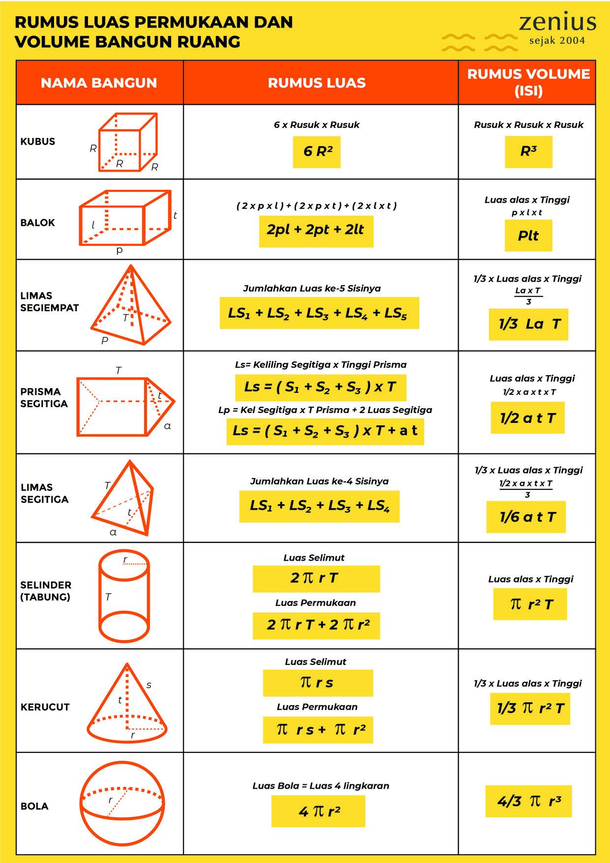 Kumpulan Rumus Matematika Lengkap dengan Keterangannya ...