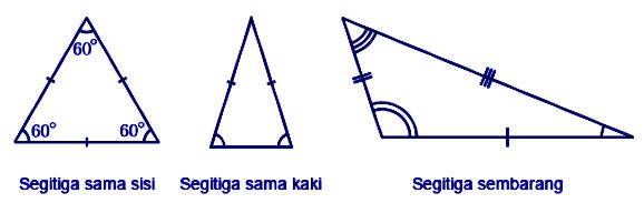jenis segitiga
