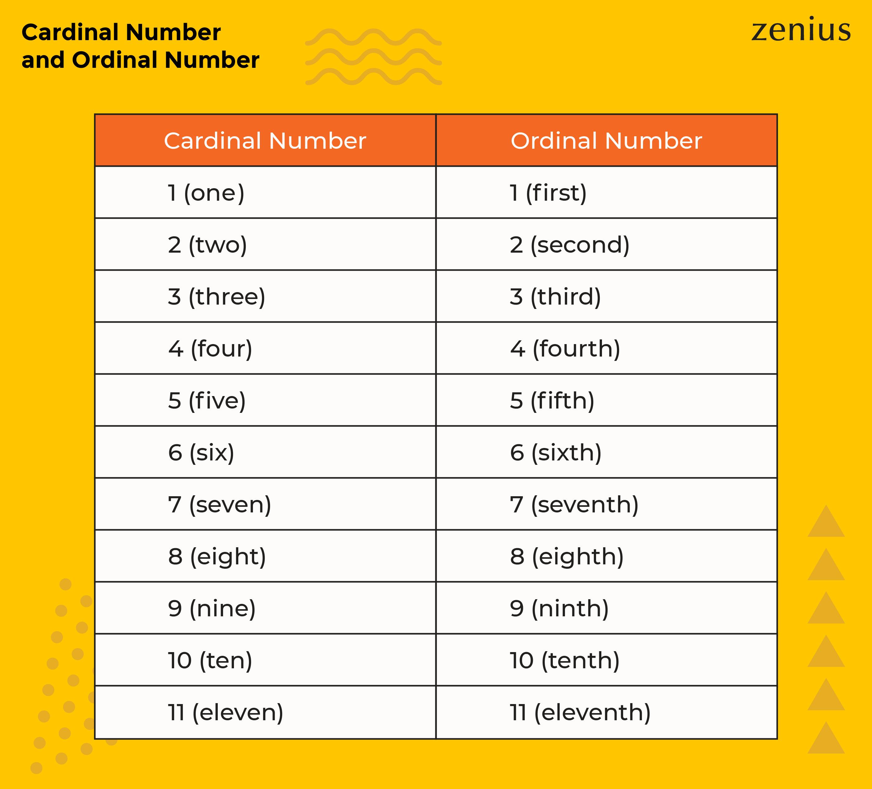 cardinal dan ordinal numbers dalam Bahasa Inggris