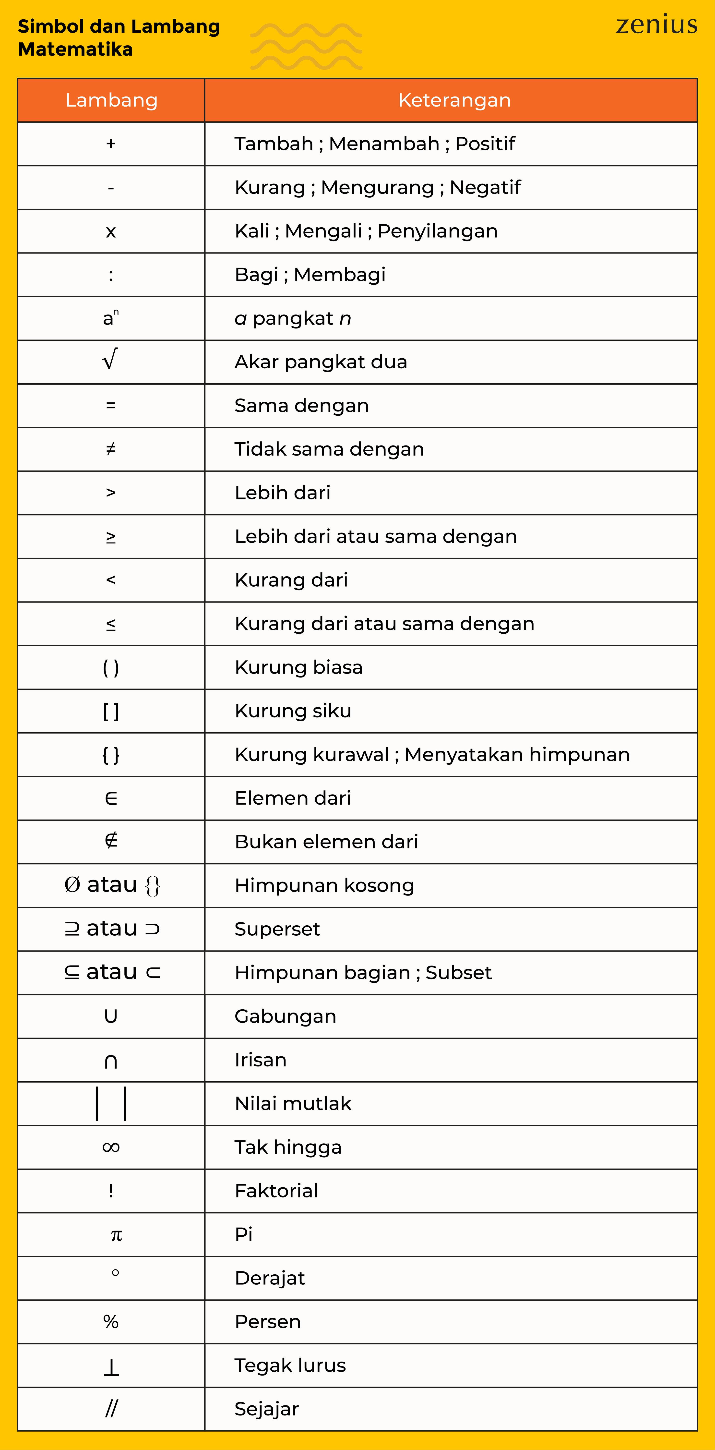 Lambang dan Simbol Matematika
