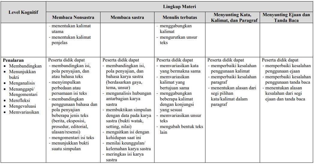 Persiapan UNBK SMA Bahasa Indonesia 2020 53