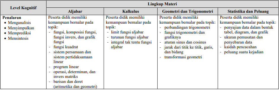 Persiapan UNBK Matematika