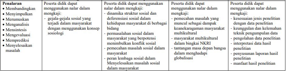 Kisi kisi UN dan UNBK Sosiologi