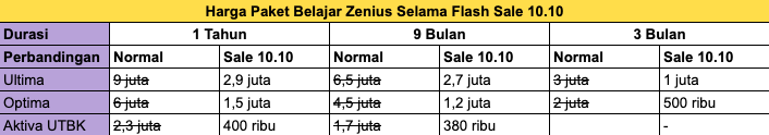 Paket Belajar Harga Spesial Di Zenius Flash Sale 10 10 Zenius Blog