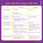 Beda UTBK 2020 dan UTBK 2021