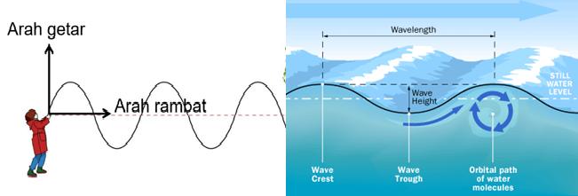 Penerapan gelombang mekanik