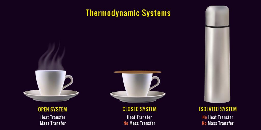 sistem Termodinamika