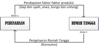 pelaku ekonomi-diagram perekonomian 2 sektor