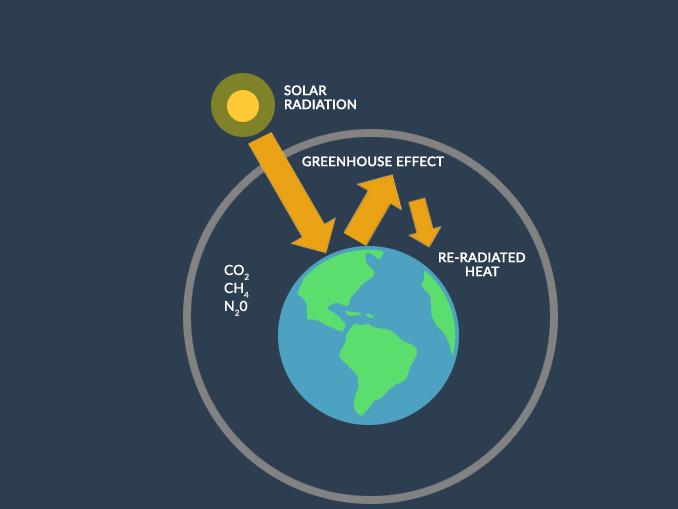 efek rumah kaca-perubahan iklim