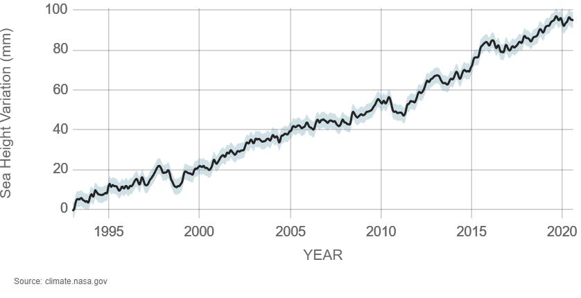 grafik Sea Level- tinggi permukaan laut