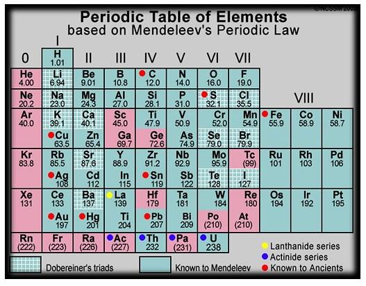 sistem periodik unsur mendeleev