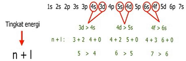 konfigurasi elektron asas aufbau mekanika kuantum
