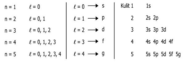 bilangan kuantum azimut