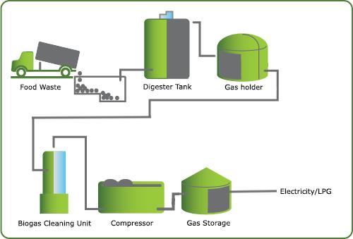 contoh teknologi ramah lingkungan biogas