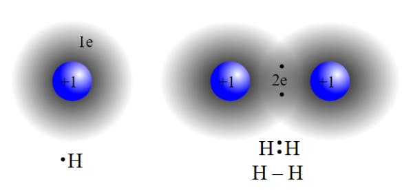 ikatan kovalen hidrogen