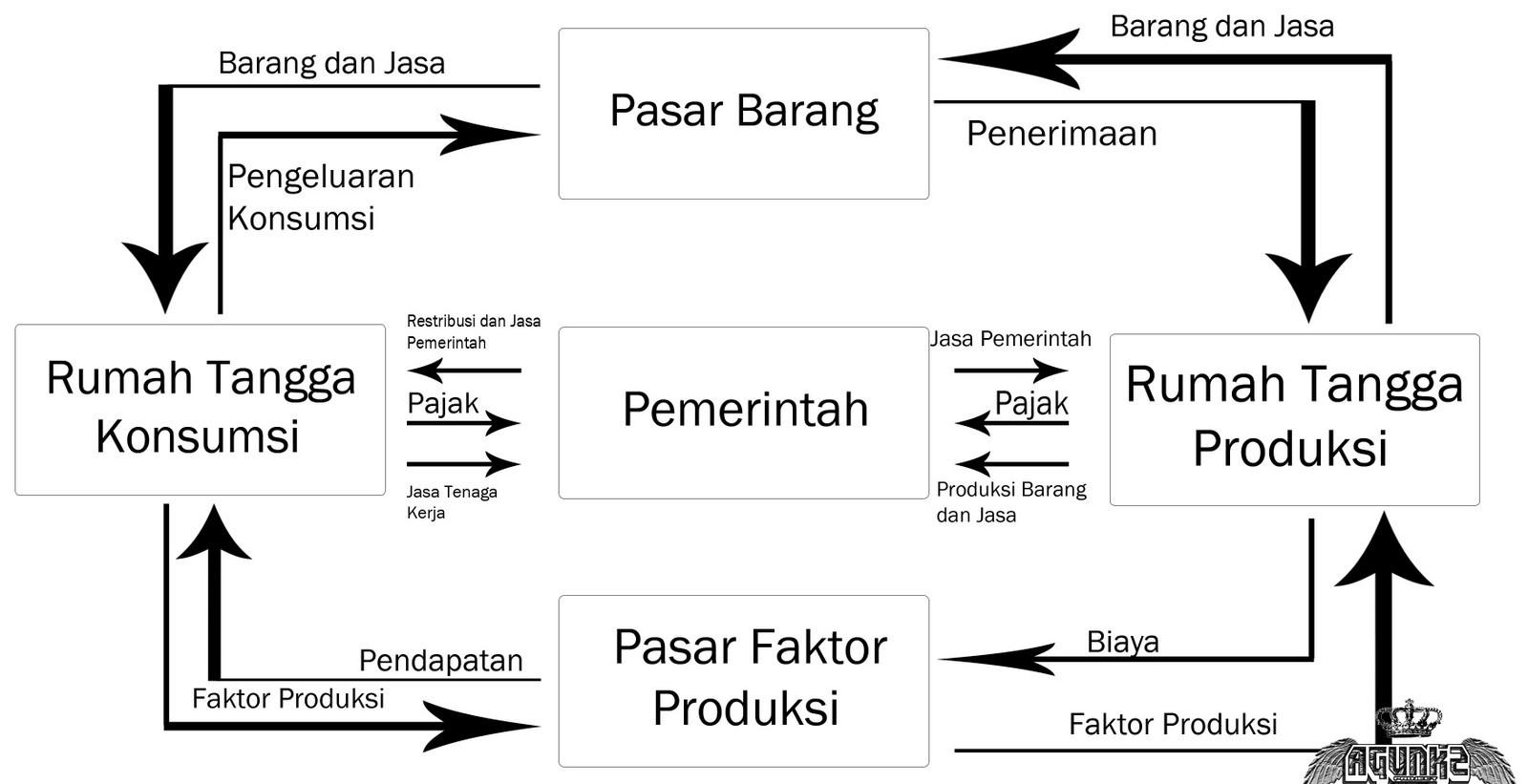 pelaku ekonomi-perekonomian 3 sektor