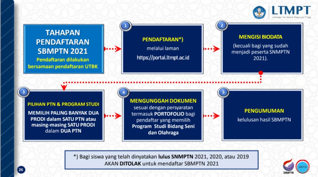 pendaftaran SBMPTN 2021