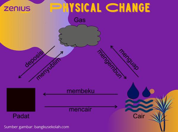 Contoh perubahan fisika